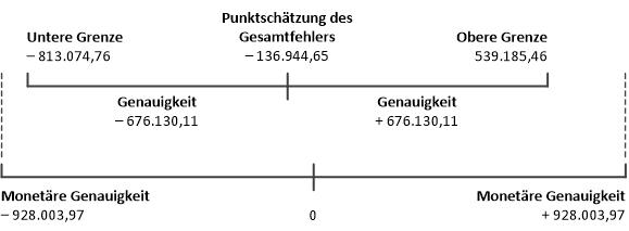 Anleitung für klassische Stichprobe von Variablenausprägungen