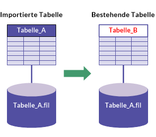 Microsoft-Excel-Daten importieren