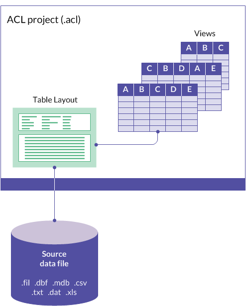 The Structure Of Acl Tables